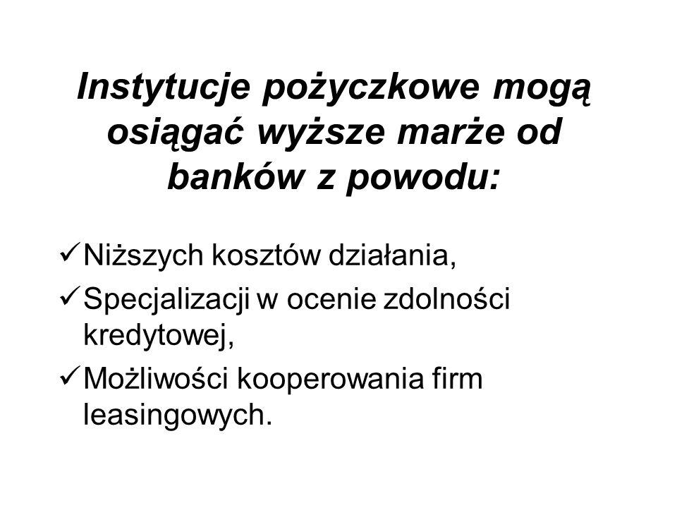 Instytucje pożyczkowe mogą osiągać wyższe marże od banków z powodu: Niższych kosztów działania, Specjalizacji w ocenie zdolności kredytowej, Możliwości kooperowania firm leasingowych.