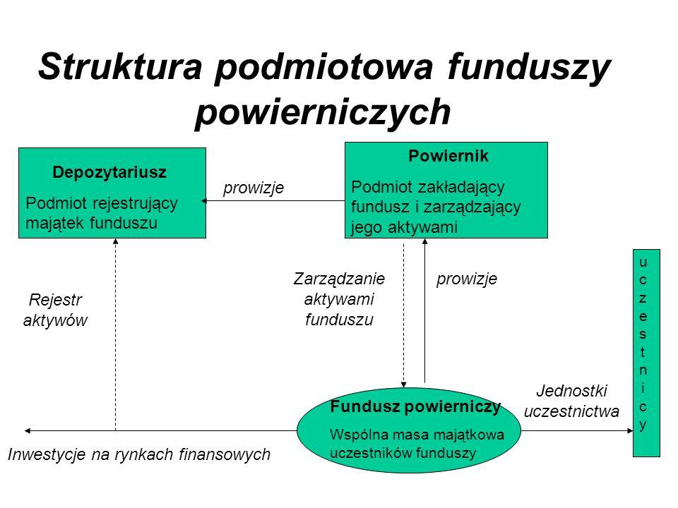 Struktura podmiotowa funduszy powierniczych uczestnicyuczestnicy Fundusz powierniczy Wspólna masa majątkowa uczestników funduszy Powiernik Podmiot zakładający fundusz i zarządzający jego aktywami Depozytariusz Podmiot rejestrujący majątek funduszu prowizje Rejestr aktywów prowizjeZarządzanie aktywami funduszu Inwestycje na rynkach finansowych Jednostki uczestnictwa