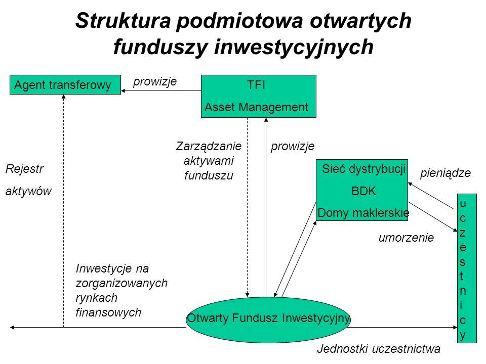 Struktura podmiotowa otwartych funduszy inwestycyjnych Agent transferowyTFI Asset Management Otwarty Fundusz Inwestycyjny Sieć dystrybucji BDK Domy maklerskie uczestnicyuczestnicy prowizjeZarządzanie aktywami funduszu pieniądze umorzenie prowizje Rejestr aktywów Jednostki uczestnictwa Inwestycje na zorganizowanych rynkach finansowych
