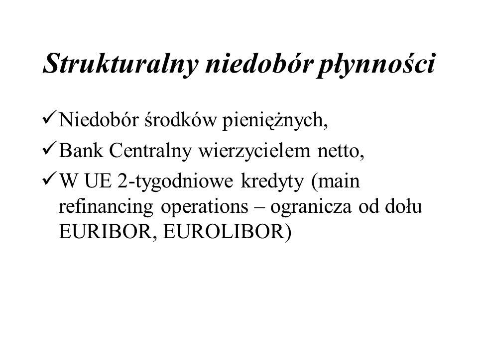 Strukturalny niedobór płynności Niedobór środków pieniężnych, Bank Centralny wierzycielem netto, W UE 2-tygodniowe kredyty (main refinancing operations – ogranicza od dołu EURIBOR, EUROLIBOR)