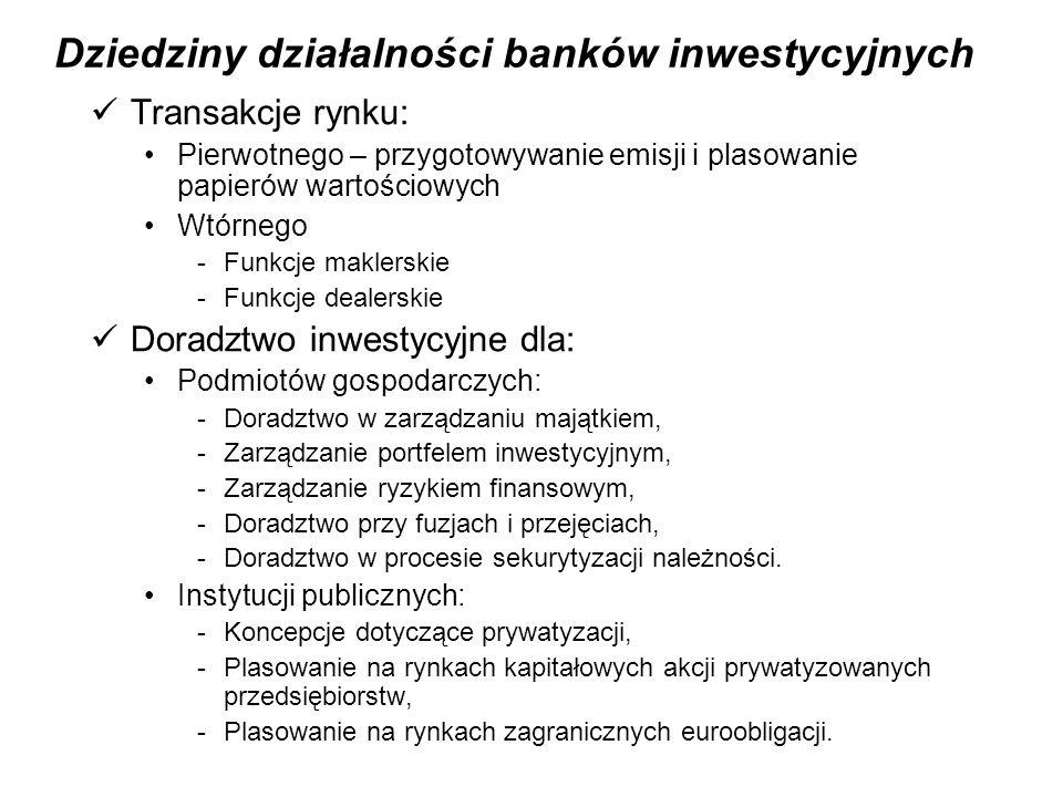Dziedziny działalności banków inwestycyjnych Transakcje rynku: Pierwotnego – przygotowywanie emisji i plasowanie papierów wartościowych Wtórnego -Funkcje maklerskie -Funkcje dealerskie Doradztwo inwestycyjne dla: Podmiotów gospodarczych: -Doradztwo w zarządzaniu majątkiem, -Zarządzanie portfelem inwestycyjnym, -Zarządzanie ryzykiem finansowym, -Doradztwo przy fuzjach i przejęciach, -Doradztwo w procesie sekurytyzacji należności.