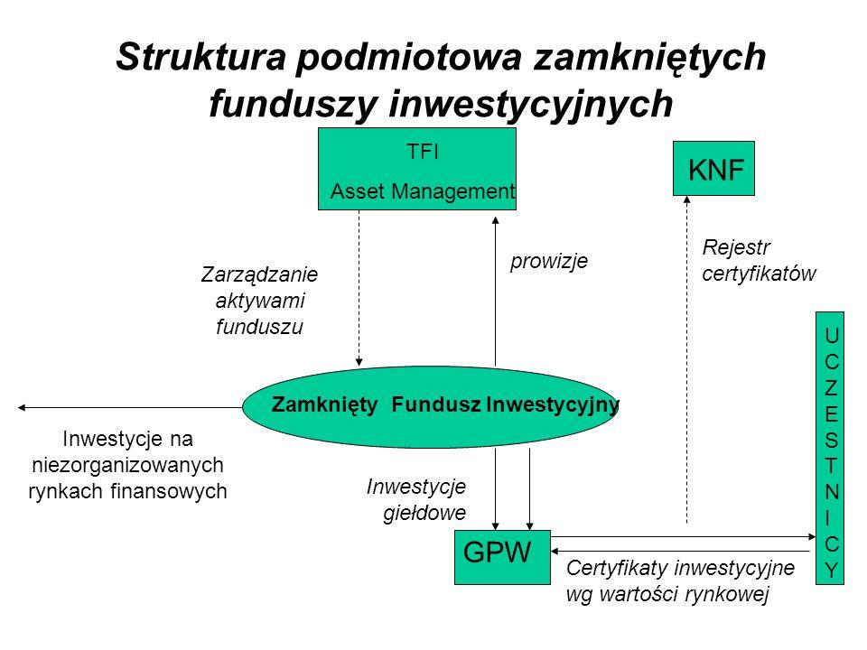 Struktura podmiotowa zamkniętych funduszy inwestycyjnych TFI Asset Management Zamknięty Fundusz Inwestycyjny GPW UCZESTNICYUCZESTNICY Certyfikaty inwestycyjne wg wartości rynkowej KNF Rejestr certyfikatów Inwestycje giełdowe prowizje Zarządzanie aktywami funduszu Inwestycje na niezorganizowanych rynkach finansowych