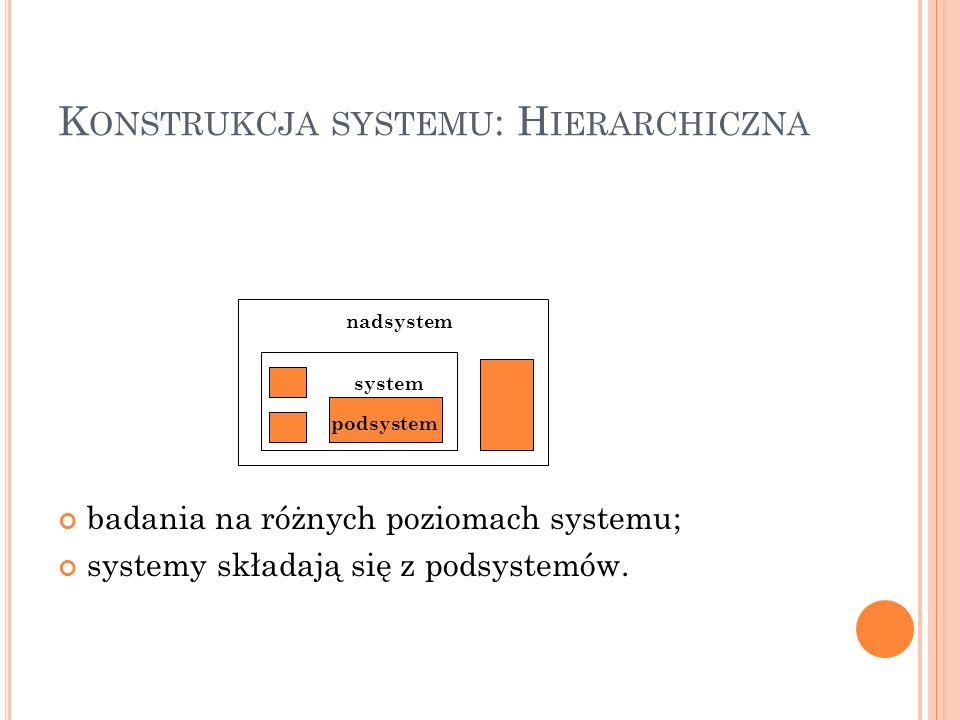 K ONSTRUKCJA SYSTEMU : H IERARCHICZNA badania na różnych poziomach systemu; systemy składają się z podsystemów. nadsystem system podsystem