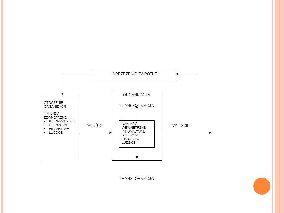 OTOCZENIE ORGANIZACJI NAKŁADY ZEWNĘTRZNE: INFORMACYJNE RZECZOWE FINANSOWE LUDZKIE NAKŁADY WEWNĘTRZNE: INFOMACYJNE RZECZOWE FINANSOWE LUDZKIE WEJŚCIE O