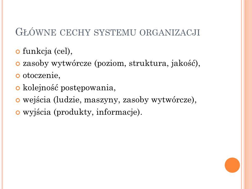 G ŁÓWNE CECHY SYSTEMU ORGANIZACJI funkcja (cel), zasoby wytwórcze (poziom, struktura, jakość), otoczenie, kolejność postępowania, wejścia (ludzie, mas