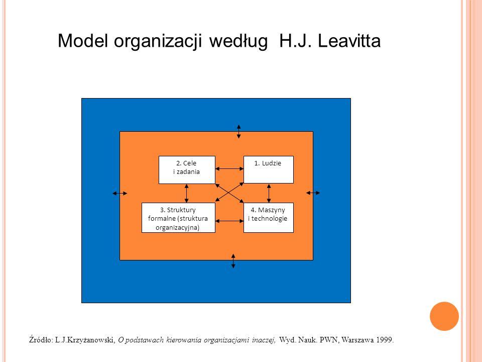 2. Cele i zadania 3. Struktury formalne (struktura organizacyjna) 1. Ludzie 4. Maszyny i technologie Model organizacji według H.J. Leavitta Źródło: L.