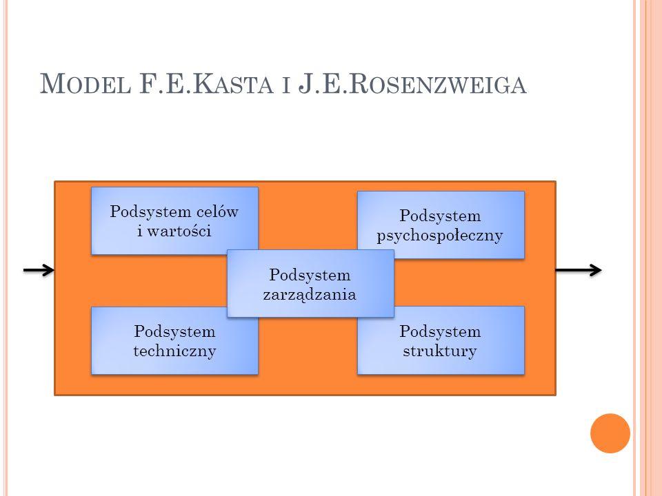 M ODEL F.E.K ASTA I J.E.R OSENZWEIGA Podsystem celów i wartości Podsystem psychospołeczny Podsystem struktury Podsystem techniczny Podsystem zarządzan