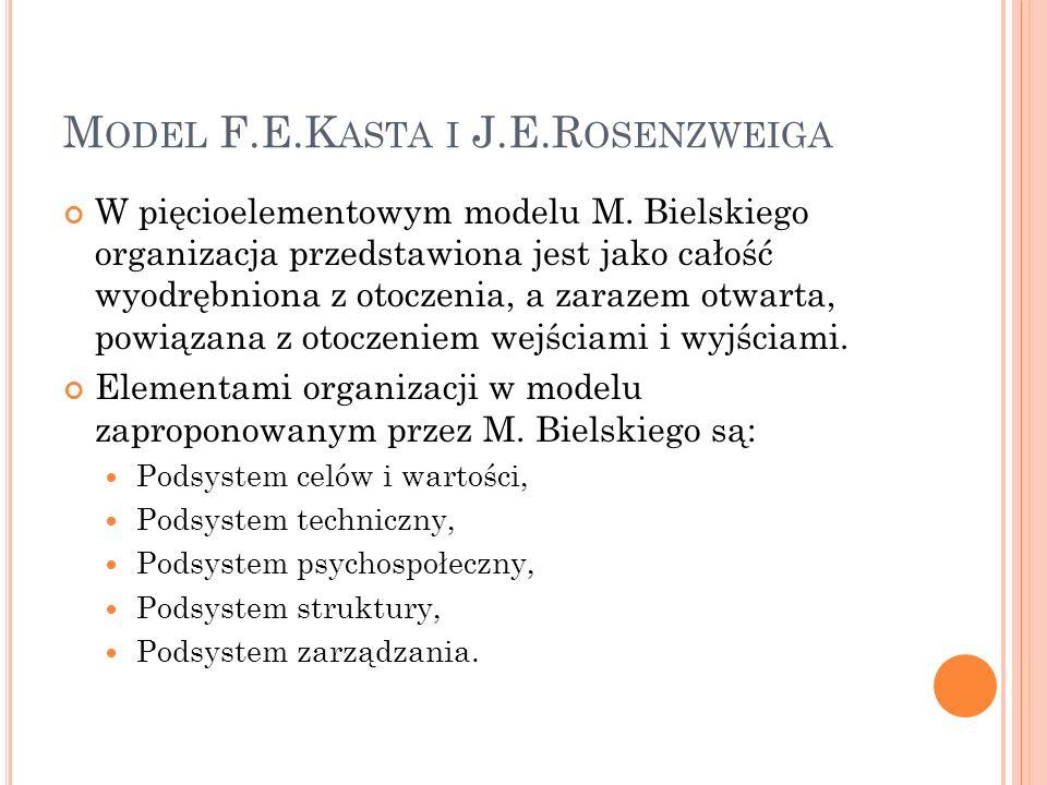 M ODEL F.E.K ASTA I J.E.R OSENZWEIGA W pięcioelementowym modelu M. Bielskiego organizacja przedstawiona jest jako całość wyodrębniona z otoczenia, a z