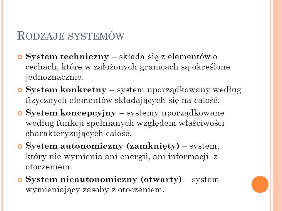 R ODZAJE SYSTEMÓW System techniczny – składa się z elementów o cechach, które w założonych granicach są określone jednoznacznie. System konkretny – sy