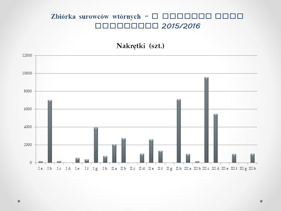 Zbiórka surowców wtórnych – I semestr roku szkolnego 2015/2016