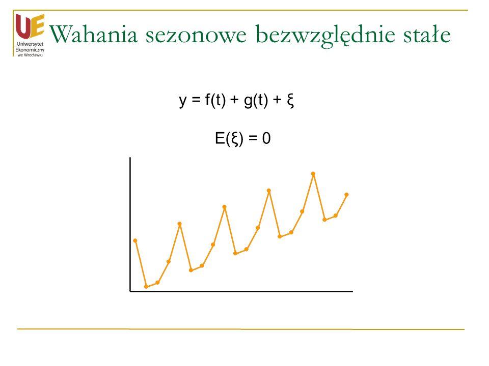 Wahania sezonowe bezwzględnie stałe y = f(t) + g(t) + ξ E(ξ) = 0
