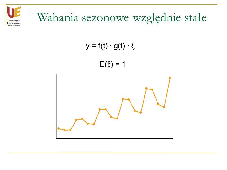 Wahania sezonowe względnie stałe y = f(t) · g(t) · ξ E(ξ) = 1