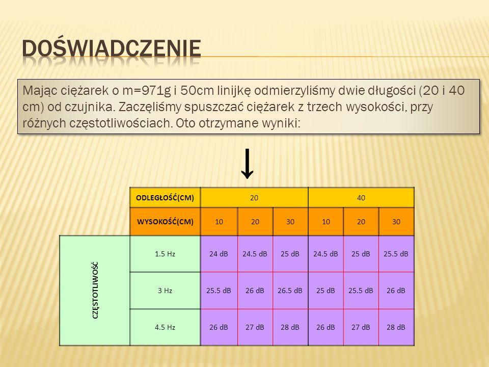 ODLEGŁOŚĆ(CM)2040 WYSOKOŚĆ(CM)102030102030 CZĘSTOTLIWOŚĆ 1.5 Hz24 dB24.5 dB25 dB24.5 dB25 dB25.5 dB 3 Hz25.5 dB26 dB26.5 dB25 dB25.5 dB26 dB 4.5 Hz26