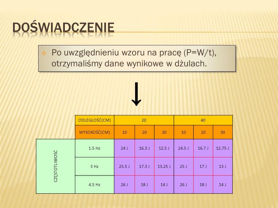  Po uwzględnieniu wzoru na pracę (P=W/t), otrzymaliśmy dane wynikowe w dżulach. → ODLEGŁOŚĆ(CM)2040 WYSOKOŚĆ(CM)102030102030 CZĘSTOTLIWOŚĆ 1.5 Hz24 J