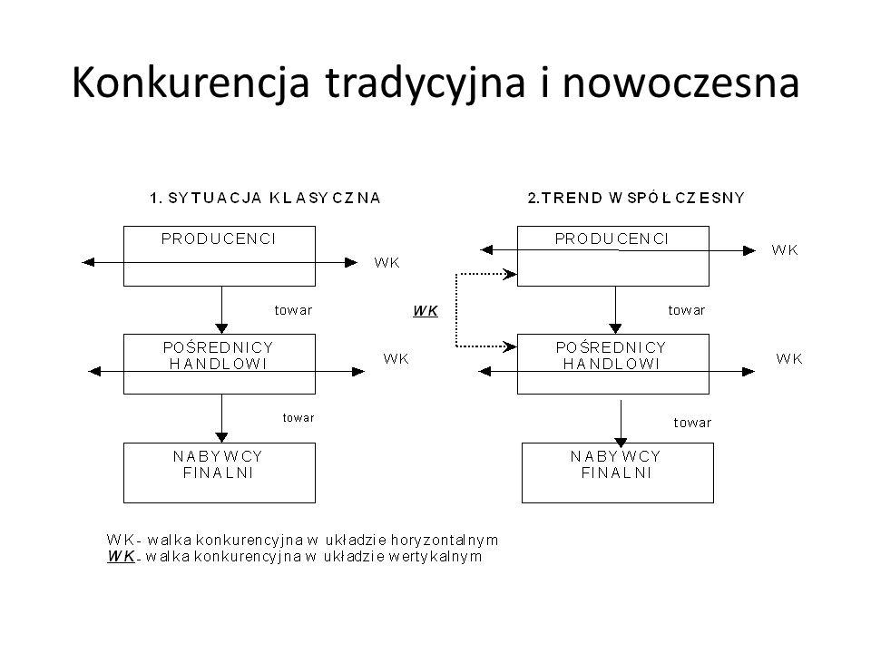 Warunki stosowania Dążenie do niezależności wobec przedsiębiorstw Nasilająca się konkurencja w handlu (NKD) Rozwój bezpośrednich kontaktów handlu z konsumentami Brak dominujących marek producentów Powiększająca się luka rynkowa