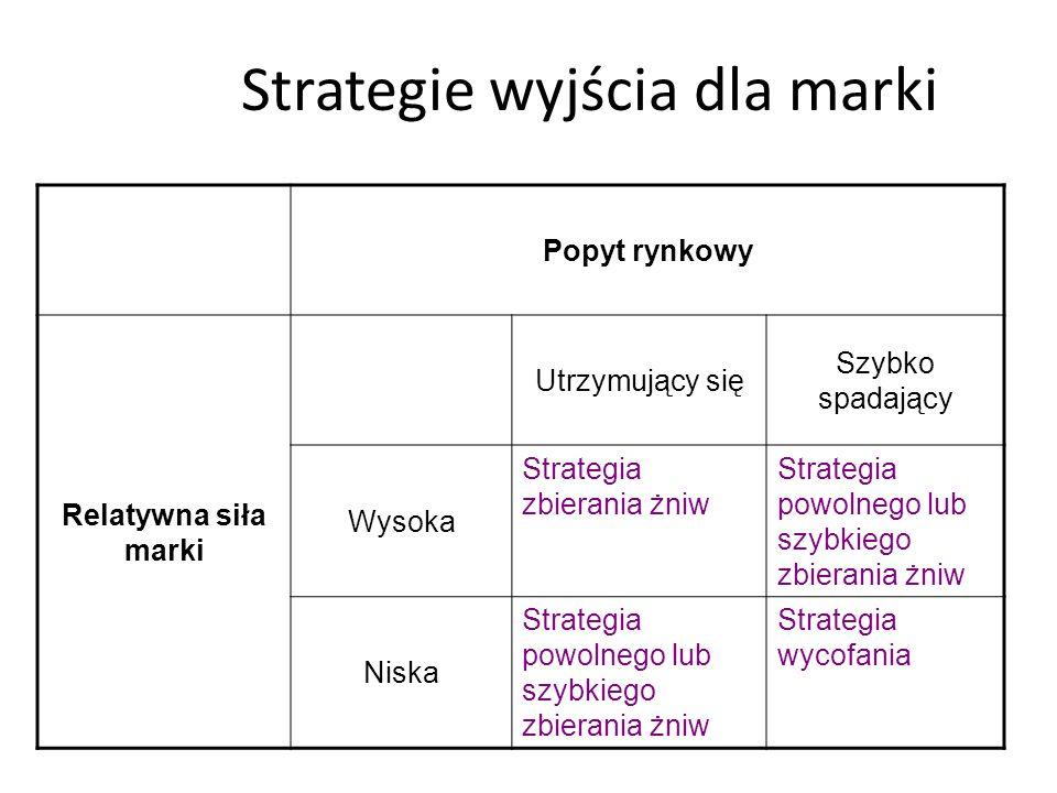 Strategia likwidacji marki Niestety nawet najlepszym i najdłużej istniejącym na rynku markom może zdarzyć się, że wkroczą w fazę spadku.