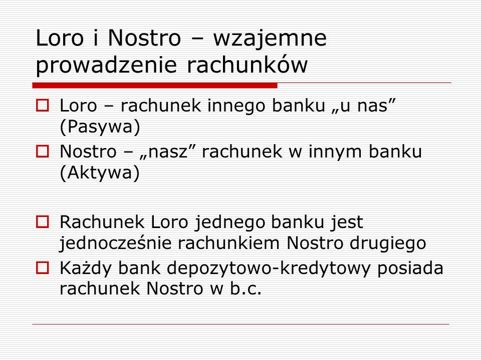 """Loro i Nostro – wzajemne prowadzenie rachunków  Loro – rachunek innego banku """"u nas (Pasywa)  Nostro – """"nasz rachunek w innym banku (Aktywa)  Rachunek Loro jednego banku jest jednocześnie rachunkiem Nostro drugiego  Każdy bank depozytowo-kredytowy posiada rachunek Nostro w b.c."""