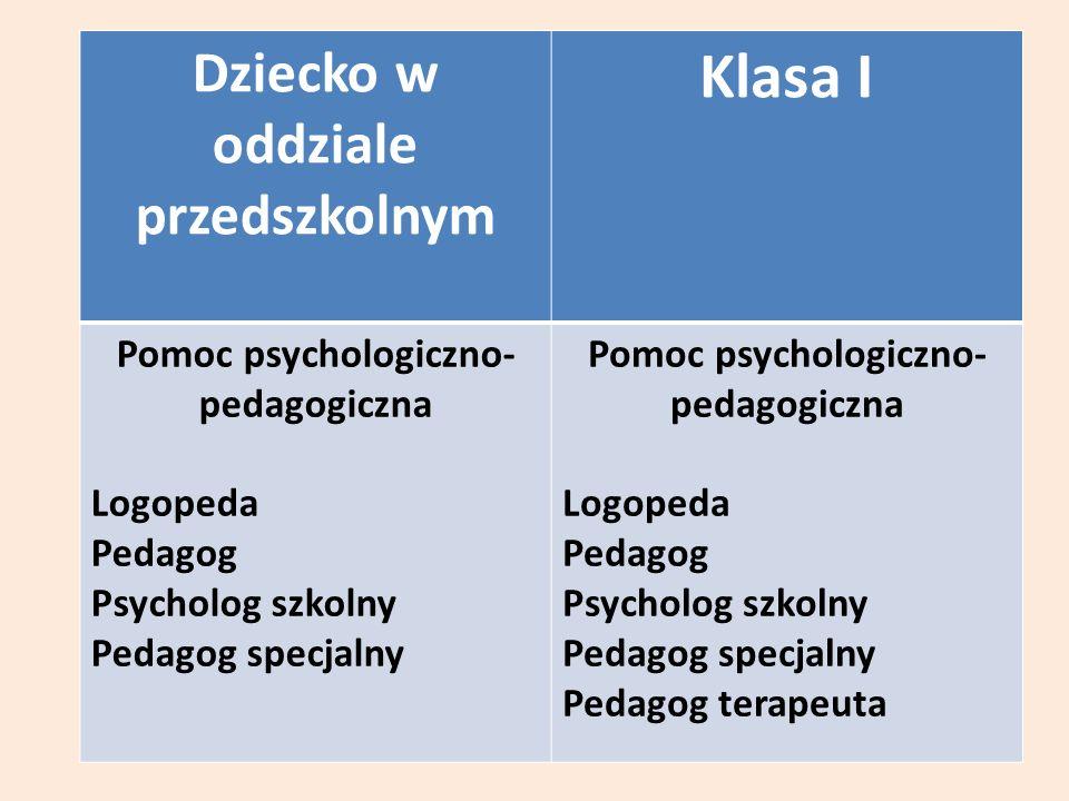 Dziecko w oddziale przedszkolnym Klasa I Pomoc psychologiczno- pedagogiczna Logopeda Pedagog Psycholog szkolny Pedagog specjalny Pomoc psychologiczno- pedagogiczna Logopeda Pedagog Psycholog szkolny Pedagog specjalny Pedagog terapeuta