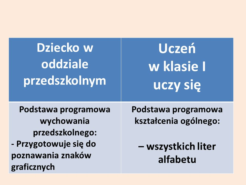 Dziecko w oddziale przedszkolnym Uczeń w klasie I uczy się Podstawa programowa wychowania przedszkolnego: - Przygotowuje się do poznawania znaków graficznych Podstawa programowa kształcenia ogólnego: – wszystkich liter alfabetu