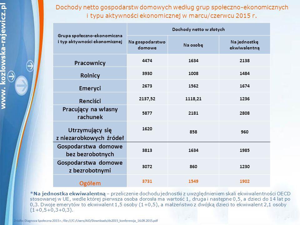 www. kozlowska-rajewicz.pl Dochody netto gospodarstw domowych według grup społeczno-ekonomicznych i typu aktywności ekonomicznej w marcu/czerwcu 2015