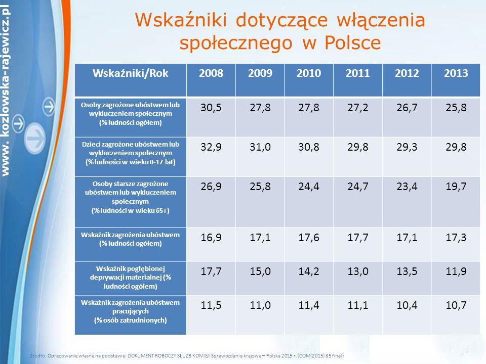 www. kozlowska-rajewicz.pl Wskaźniki dotyczące włączenia społecznego w Polsce Wskaźniki/Rok200820092010201120122013 Osoby zagrożone ubóstwem lub wyklu