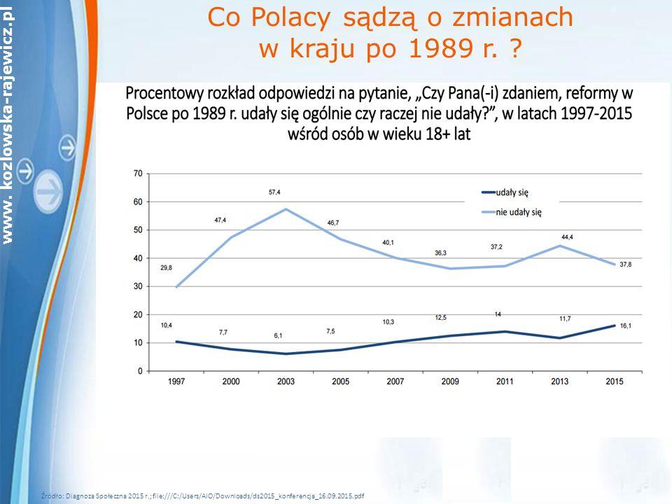 www. kozlowska-rajewicz.pl Źródło: Diagnoza Społeczna 2015 r.; file:///C:/Users/AIO/Downloads/ds2015_konferencja_16.09.2015.pdf Co Polacy sądzą o zmia