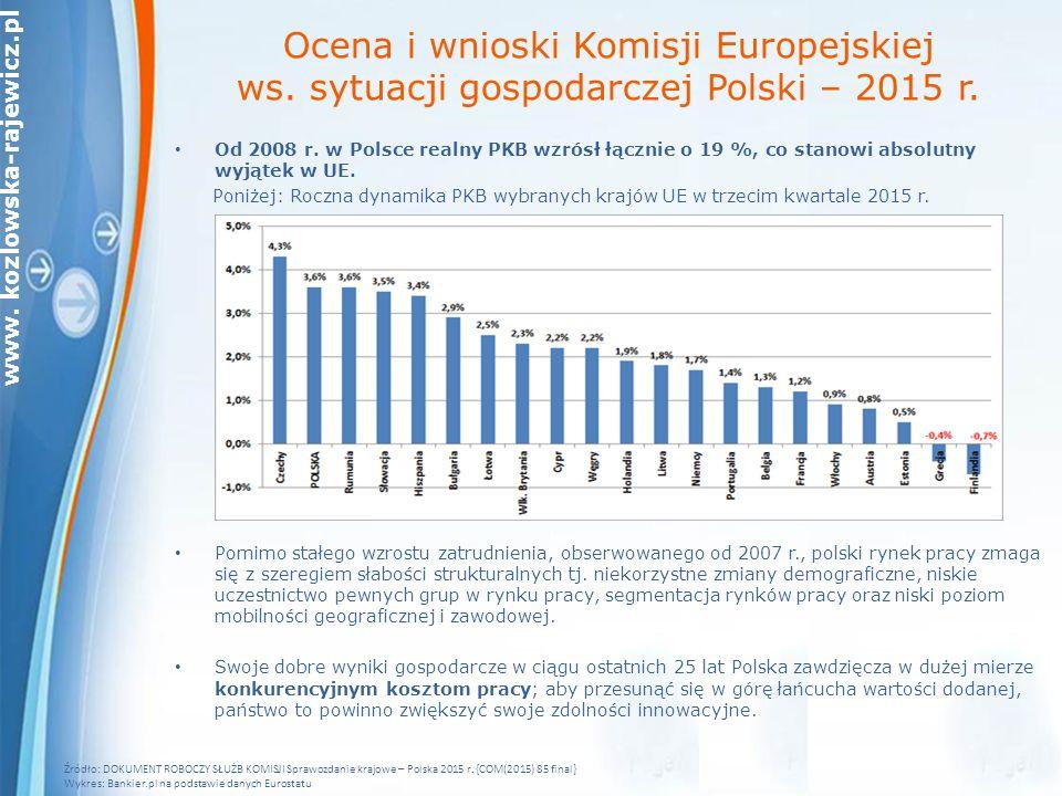 www. kozlowska-rajewicz.pl Ocena i wnioski Komisji Europejskiej ws. sytuacji gospodarczej Polski – 2015 r. Od 2008 r. w Polsce realny PKB wzrósł łączn