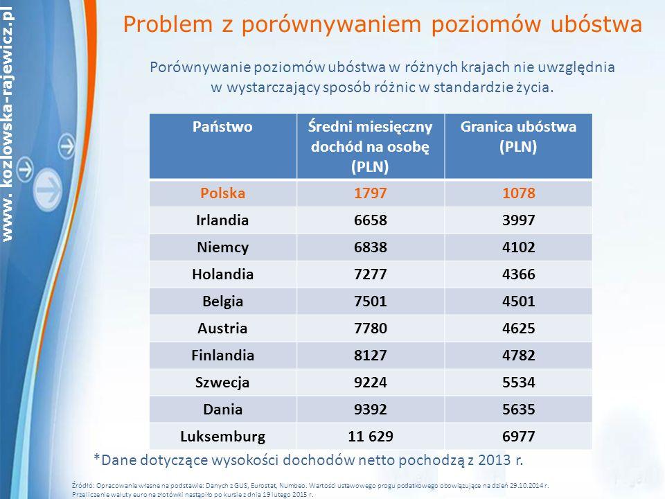 www. kozlowska-rajewicz.pl Problem z porównywaniem poziomów ubóstwa Porównywanie poziomów ubóstwa w różnych krajach nie uwzględnia w wystarczający spo