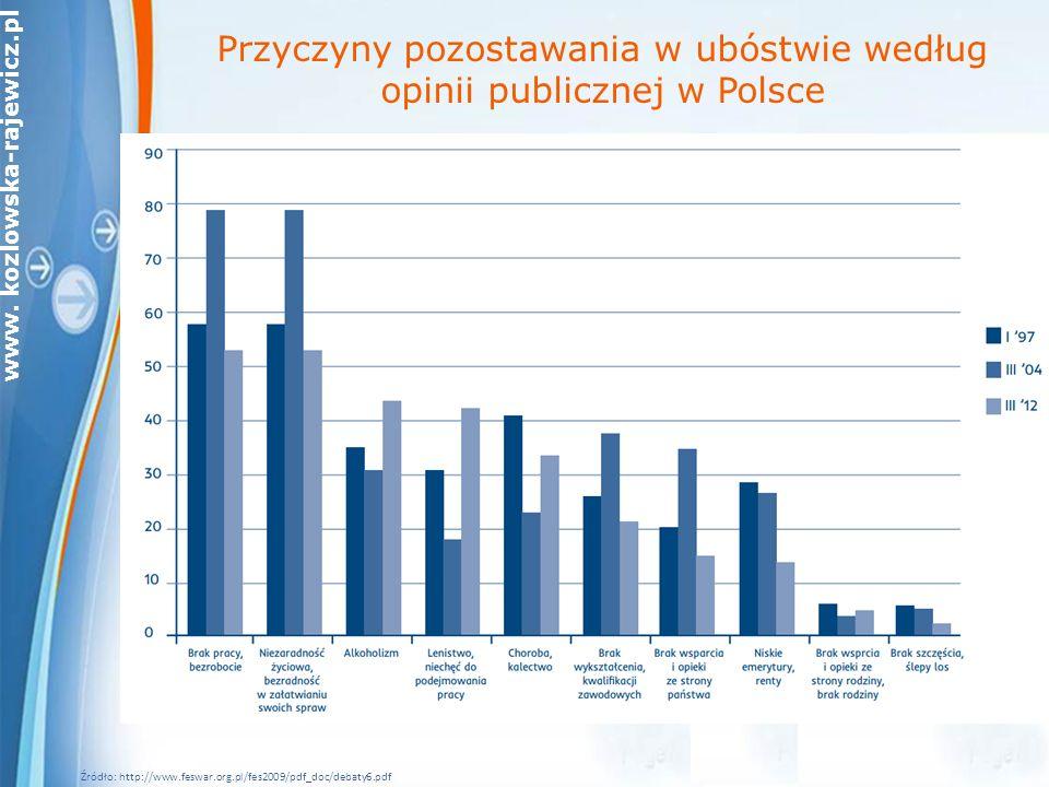 www. kozlowska-rajewicz.pl *Dane: 2013 rok dla Polski