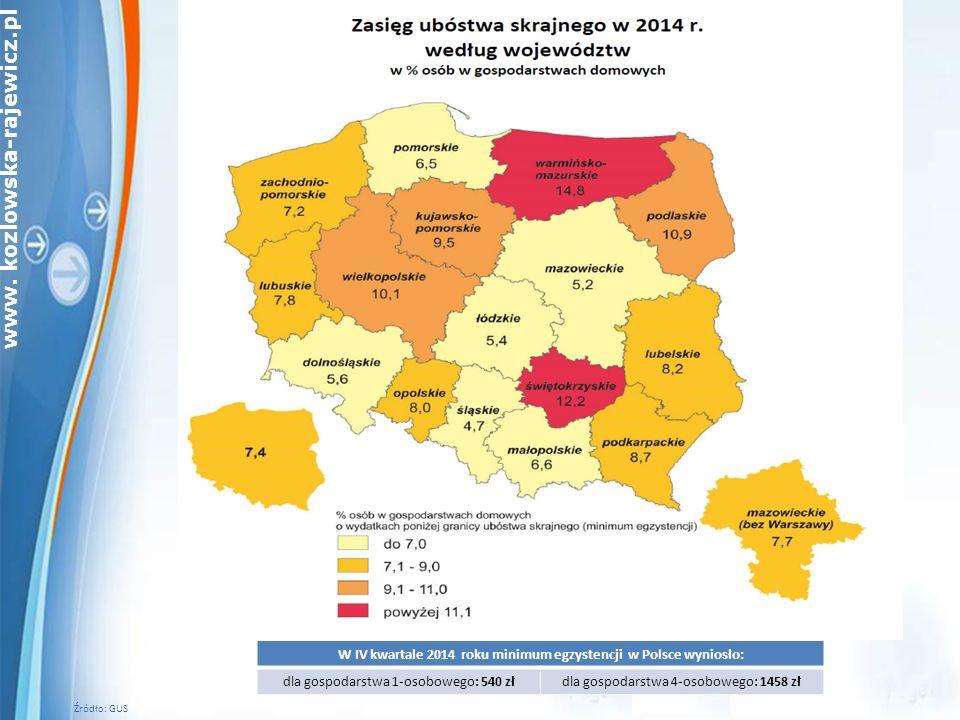 www. kozlowska-rajewicz.pl Źródło: GUS W IV kwartale 2014 roku minimum egzystencji w Polsce wyniosło: dla gospodarstwa 1-osobowego: 540 złdla gospodar