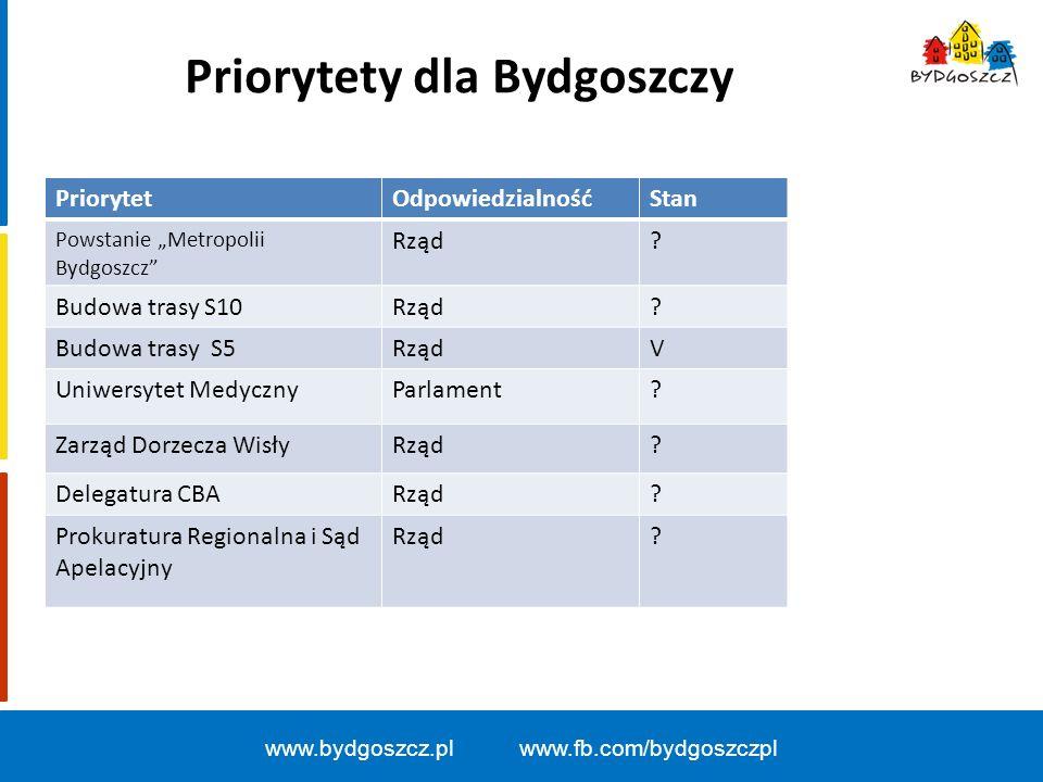 """Priorytety dla Bydgoszczy www.bydgoszcz.pl www.fb.com/bydgoszczpl PriorytetOdpowiedzialnośćStan Powstanie """"Metropolii Bydgoszcz Rząd."""