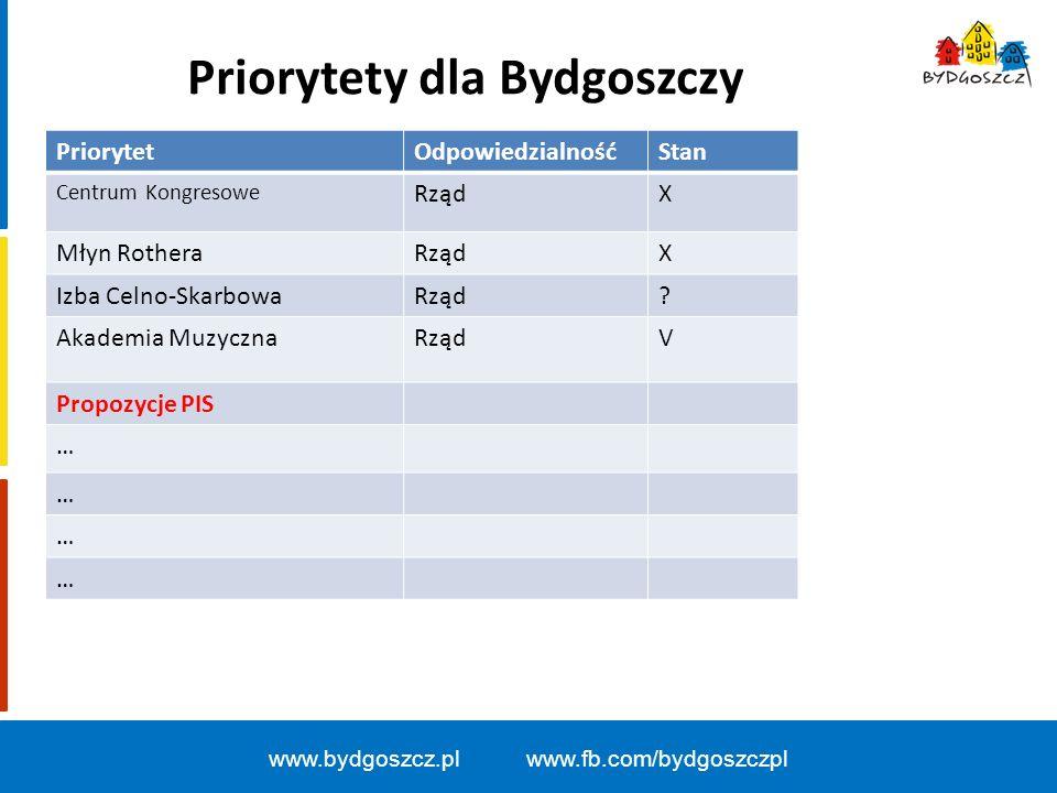 Priorytety dla Bydgoszczy www.bydgoszcz.pl www.fb.com/bydgoszczpl PriorytetOdpowiedzialnośćStan Centrum Kongresowe RządX Młyn RotheraRządX Izba Celno-SkarbowaRząd.