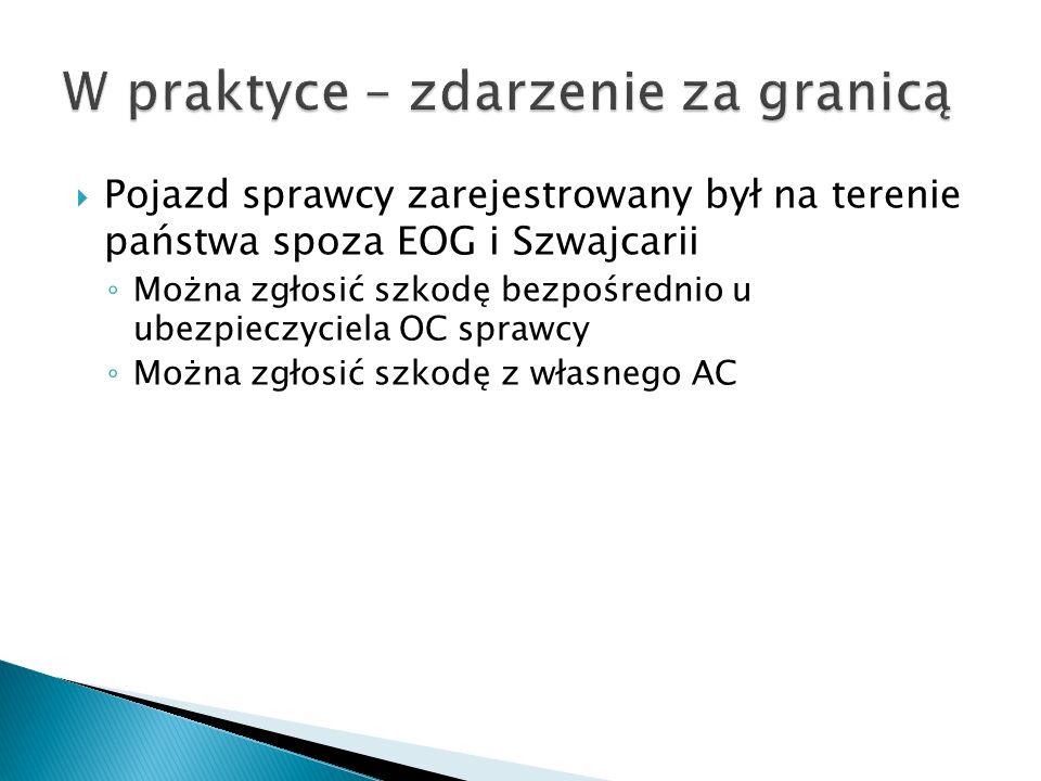  Pojazd sprawcy zarejestrowany był na terenie państwa spoza EOG i Szwajcarii ◦ Można zgłosić szkodę bezpośrednio u ubezpieczyciela OC sprawcy ◦ Można