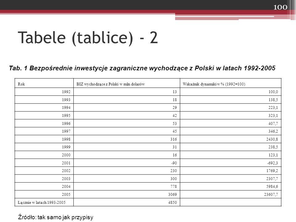 Tabele (tablice) - 2 RokBIZ wychodzące z Polski w mln dolarówWskaźnik dynamiki w % (1992=100) 199213100,0 199318138,5 199429223,1 199542323,1 199653407,7 199745346,2 19983162430,8 199931238,5 200016123,1 2001-90-692,3 20022301769,2 20033002307,7 20047785984,6 2005306923607,7 Łącznie w latach 1993-20054850 Źródło: tak samo jak przypisy Tab.