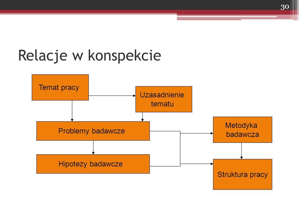 Relacje w konspekcie Temat pracy Uzasadnienie tematu Problemy badawcze Hipotezy badawcze Metodyka badawcza Struktura pracy 30