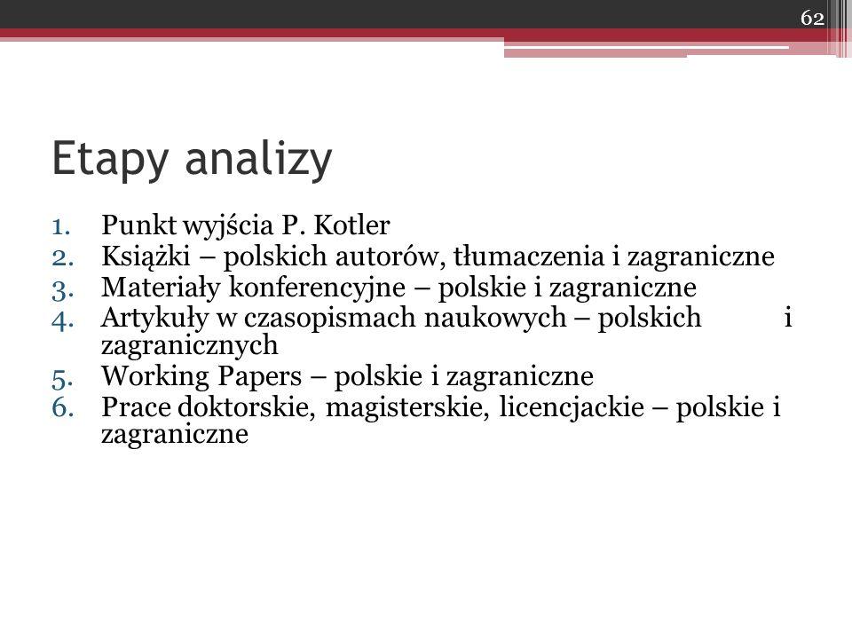 Etapy analizy 1.Punkt wyjścia P.