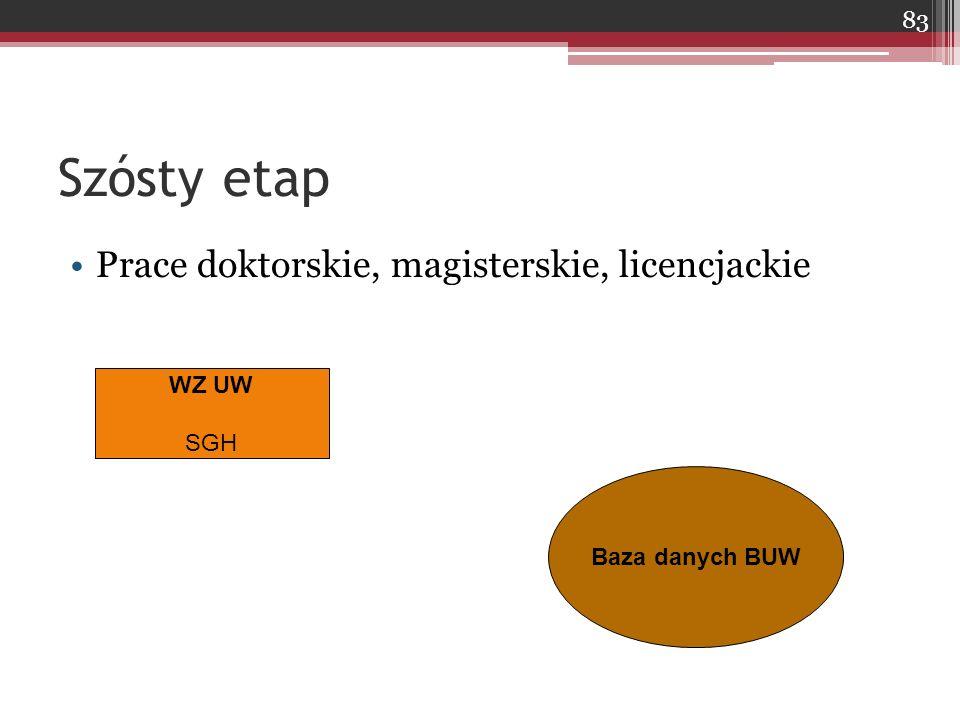 Szósty etap Prace doktorskie, magisterskie, licencjackie WZ UW SGH Baza danych BUW 83
