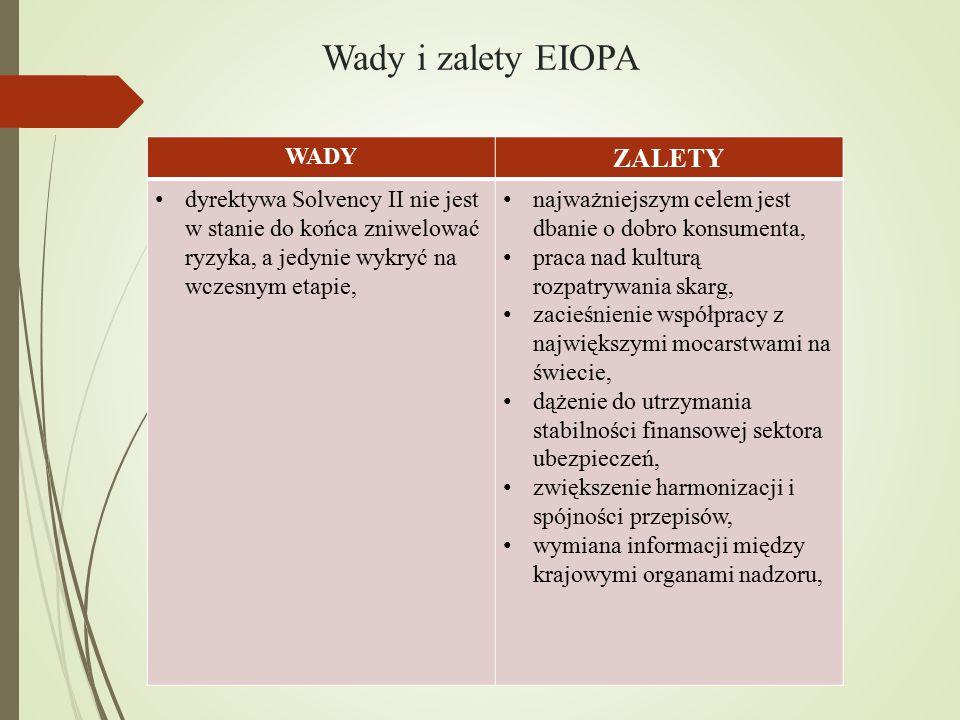 Wady i zalety EIOPA WADY ZALETY dyrektywa Solvency II nie jest w stanie do końca zniwelować ryzyka, a jedynie wykryć na wczesnym etapie, najważniejszy