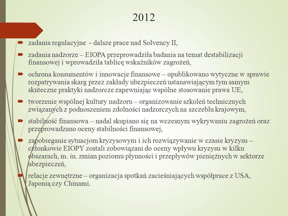2012  zadania regulacyjne - dalsze prace nad Solvency II,  zadania nadzorze – EIOPA przeprowadziła badania na temat destabilizacji finansowej i wpro