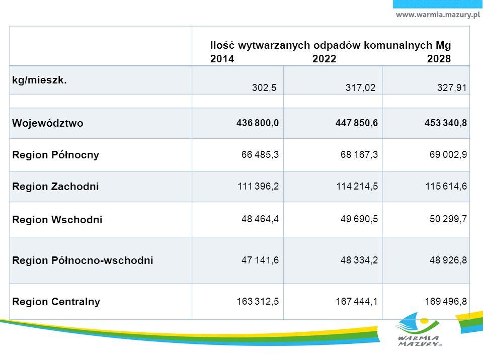 Ilość wytwarzanych odpadów komunalnych Mg 2014 2022 2028 kg/mieszk.