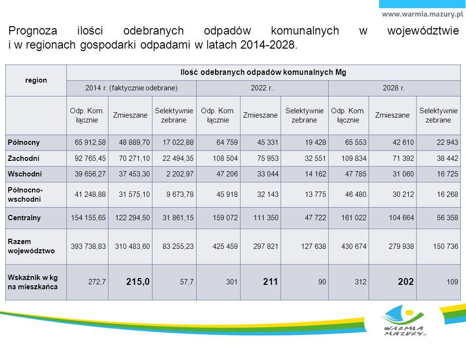 Prognoza ilości odebranych odpadów komunalnych w województwie i w regionach gospodarki odpadami w latach 2014-2028.