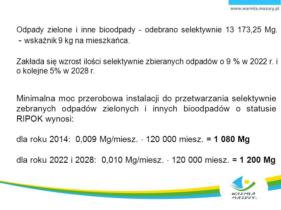 Odpady zielone i inne bioodpady - odebrano selektywnie 13 173,25 Mg.
