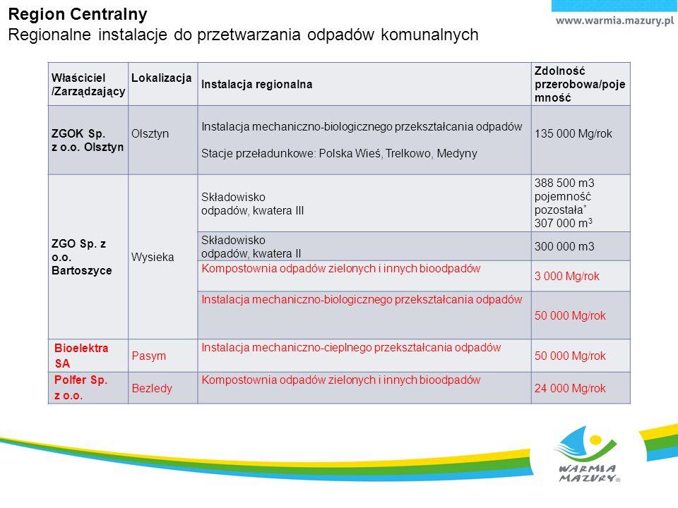 Region Centralny Regionalne instalacje do przetwarzania odpadów komunalnych Właściciel /Zarządzający Lokalizacja Instalacja regionalna Zdolność przerobowa/poje mność ZGOK Sp.