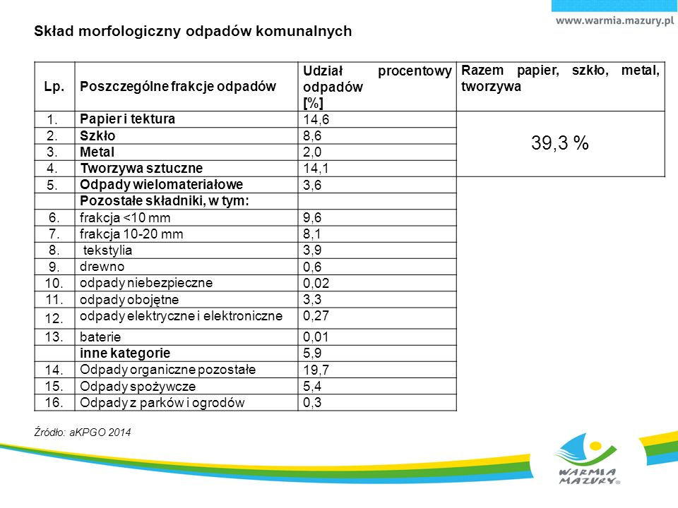Lp.Poszczególne frakcje odpadów Udział procentowy odpadów [%] Razem papier, szkło, metal, tworzywa 1.