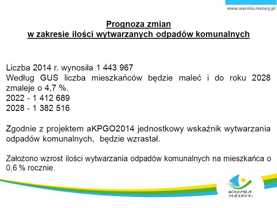Prognoza zmian w zakresie ilości wytwarzanych odpadów komunalnych Liczba 2014 r.