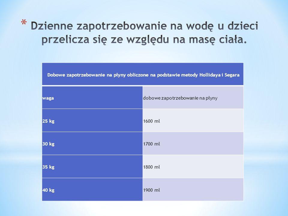 Dobowe zapotrzebowanie na płyny obliczone na podstawie metody Hollidaya i Segara wagadobowe zapotrzebowanie na płyny 25 kg1600 ml 30 kg1700 ml 35 kg1800 ml 40 kg1900 ml