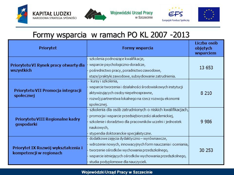 Wojewódzki Urząd Pracy w Szczecinie Formy wsparcia w ramach PO KL 2007 -2013 PriorytetFormy wsparcia Liczba osób objętych wsparciem Priorytetu VI Rynek pracy otwarty dla wszystkich - szkolenia podnoszące kwalifikacje, - wsparcie psychologiczno-doradcze, - pośrednictwo pracy, poradnictwo zawodowe, staże/praktyki zawodowe, subsydiowanie zatrudnienia.