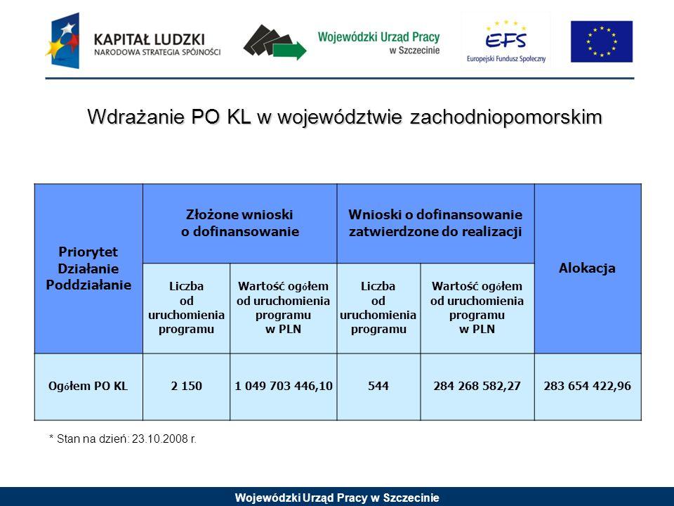 Wojewódzki Urząd Pracy w Szczecinie Priorytet Działanie Poddziałanie Złożone wnioski o dofinansowanie Wnioski o dofinansowanie zatwierdzone do realizacji Alokacja Liczba od uruchomienia programu Wartość og ó łem od uruchomienia programu w PLN Liczba od uruchomienia programu Wartość og ó łem od uruchomienia programu w PLN Og ó łem PO KL2 1501 049 703 446,10544284 268 582,27283 654 422,96 * Stan na dzień: 23.10.2008 r.