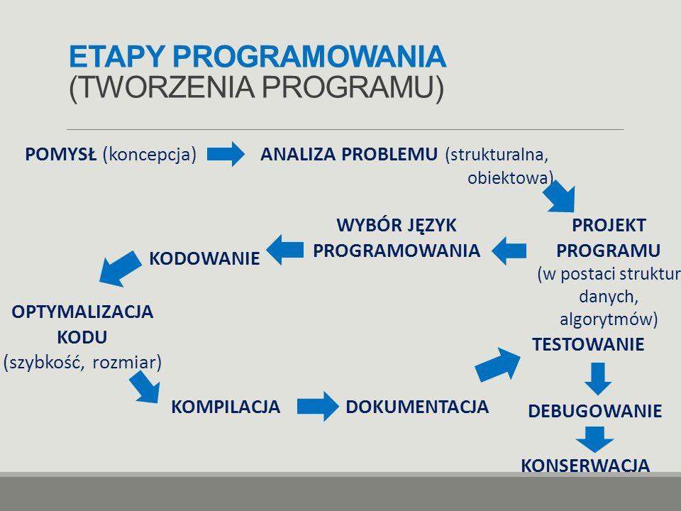 ETAPY PROGRAMOWANIA (TWORZENIA PROGRAMU) POMYSŁ (koncepcja) ANALIZA PROBLEMU (strukturalna, obiektowa) PROJEKT PROGRAMU (w postaci struktur danych, al