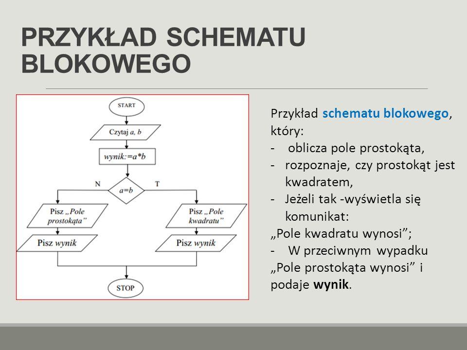 JĘZYK PROGRAMOWANIA  Język programowania to zbiór zasad, które określają, kiedy dany ciąg symboli tworzy program komputerowy oraz jakie obliczenia opisuje,  Język programowania umożliwia precyzyjny zapis algorytmów oraz innych zadań, jakie komputer ma wykonać.